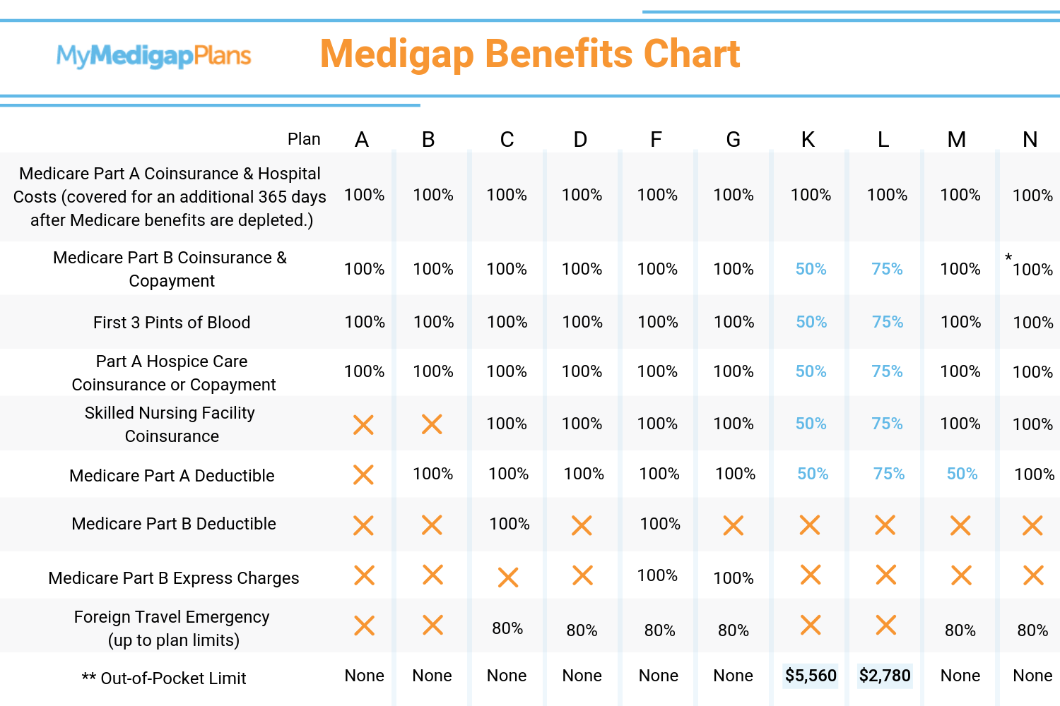 medicare supplement insurance plan comparison chart